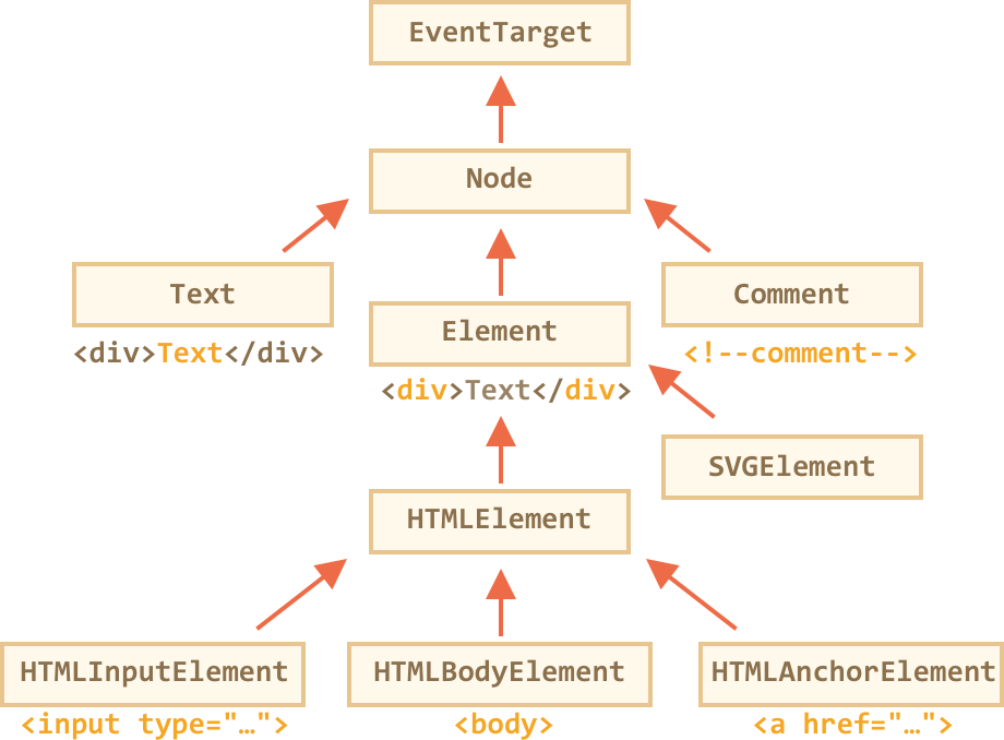 Node Properties Type Tag And Contents