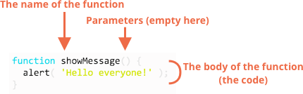 How JavaScript Functions Work