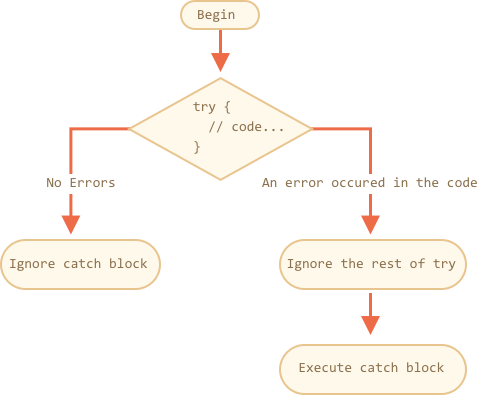 on error resume next javascript how to step through your code